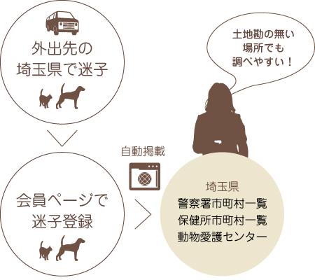 illust_list_saitama